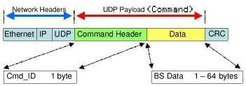 Command Packet Format