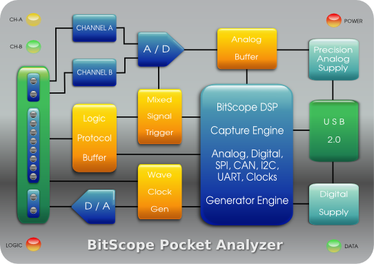BitScope Pocket Analyzer | Block Diagram