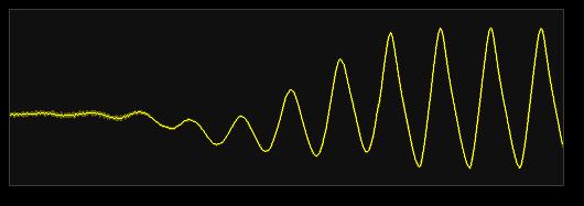 20 MHz sub-sampled waveform   Equivalent Time Sampling Example