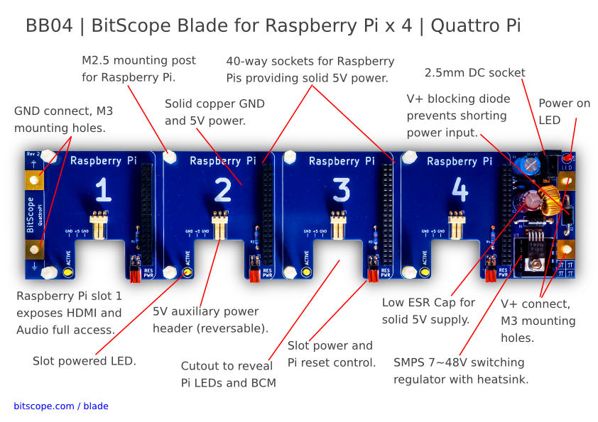 BitScope Blade 04, Quattro Pi, Power & Mounting for Raspberry Pi
