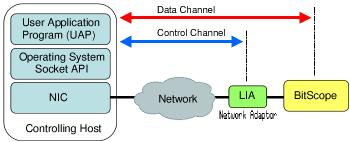 Network BitScope connection model.