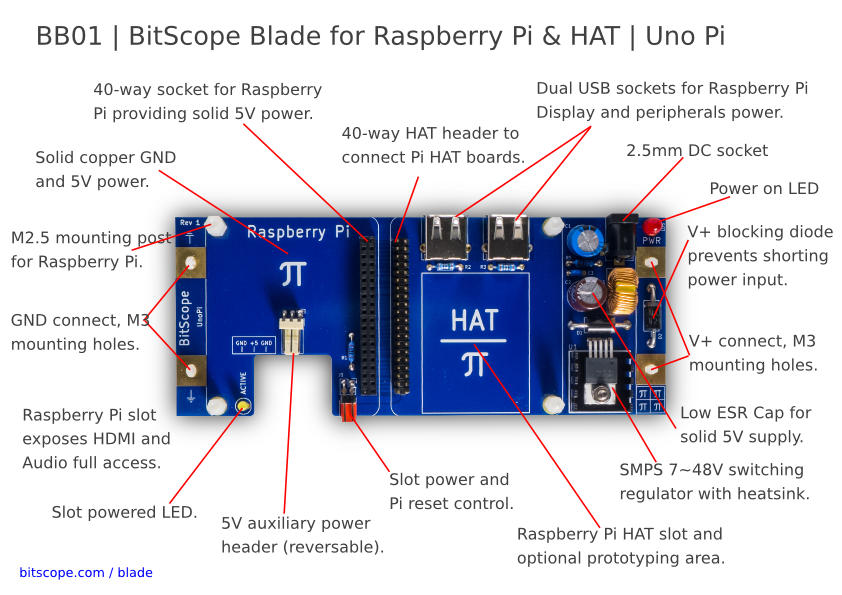 BitScope Blade 01, Uno Pi, Power & Mounting for Raspberry Pi & HAT